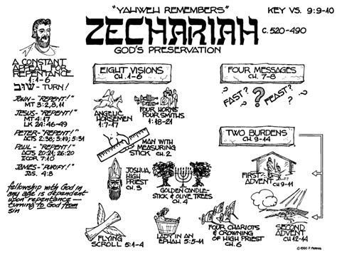 Zephaniah The Prophet Research Paper by Planted Exhortation