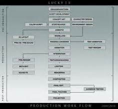 animation workflow pipelines 3d animation animation and 3d