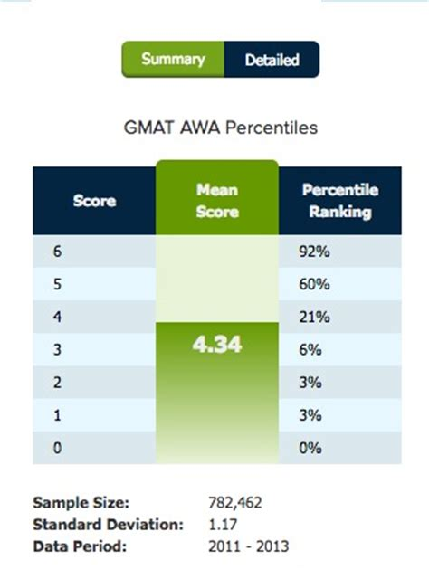 Mba Application Awa Not Yet Scored by The Gmat Score Explained How Are Gmat Scores Calculated