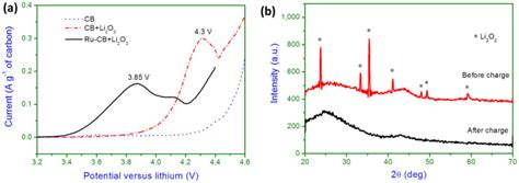 xrd pattern background electrocatalytic oxidation of li2o2 and xrd patterns of