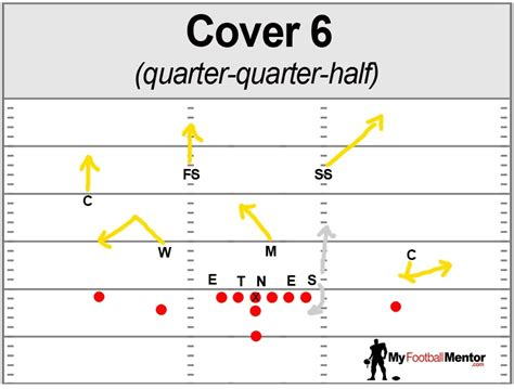 cover 2 defense diagram defensive coverages myfootballmentor