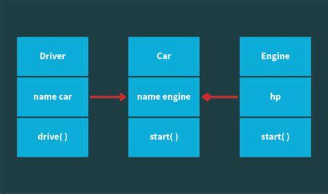 ioc design pattern java exle dependency injection in javascript 183 devbridge