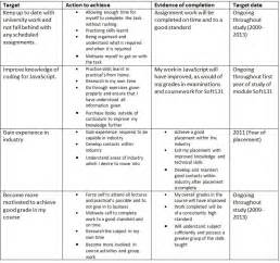 examples of staff development plans example of pdp for