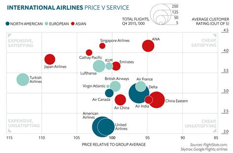 the economist quot international airlines price v service quot loyaltylobby