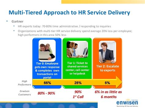 ibm help desk number photo gartner magic quadrant help desk images gartner