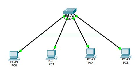 membuat rancangan jaringan lan rancangan jaringan lan menggunakan packettracer sheha