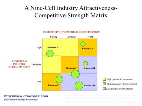 9 cell matrix template a nine cell industry attractiveness competitive strength