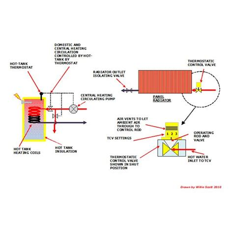 creating energy efficient home heating systems using upgraded components