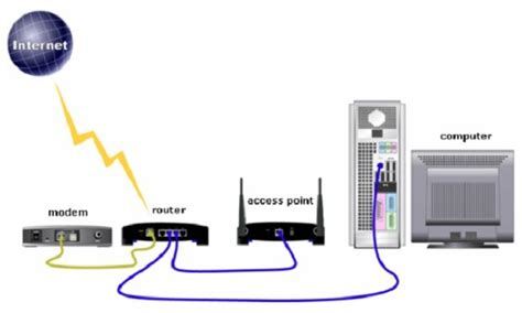 Router Acces Point wireless access point vs router don t buy the wrong one