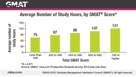 Mba Programs Based On Gmat Score by Study Smart For Your Best Gmat