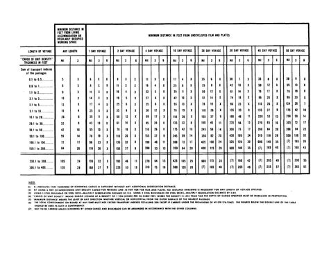 Hazmat Table by 49 Cfr Pdf 2016
