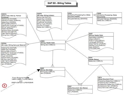 Sap Customer Master Table by Mysapwiki Sap Sd Tables