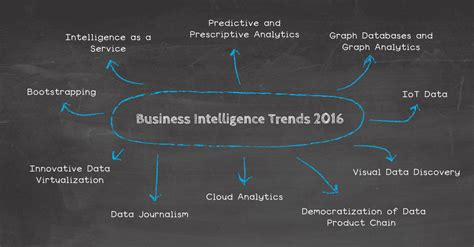 Mba Business Intelligence Usa by The Real Insight On 2016 Business Intelligence Trends