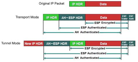 nat t solved how nat t works with ipsec cisco support community