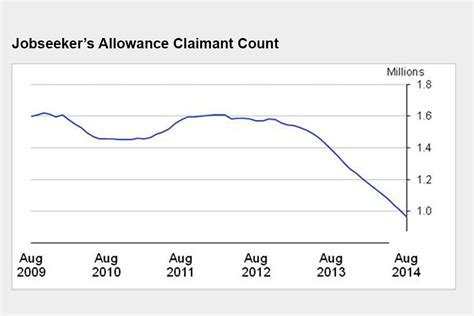 record drop in unemployment and more in