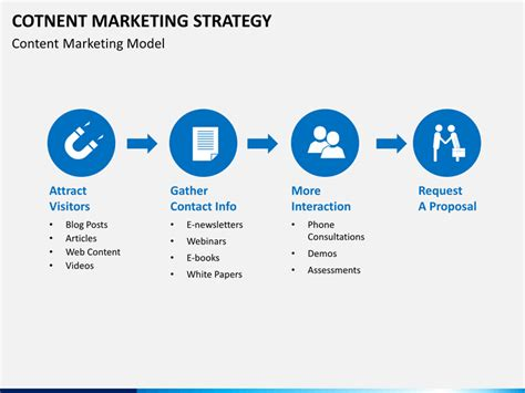 content marketing strategy powerpoint template sketchbubble