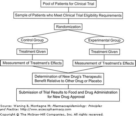 design an experiment to determine whether a new drug design of experiments definition pdf efcaviation com