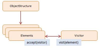 visitor pattern in js visitor javascript design pattern with exles dofactory com