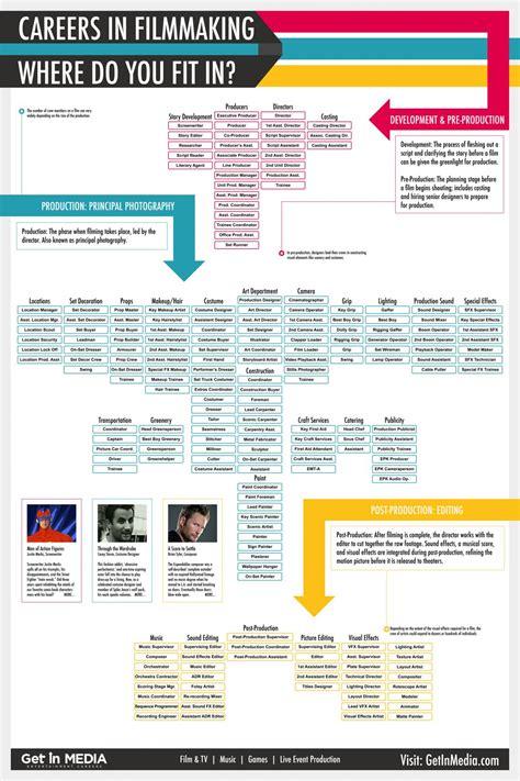 film industry it jobs news 33 filmmaking infographics indie tips