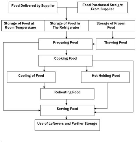 haccp plan template uk haccp flow chart exle search results calendar 2015