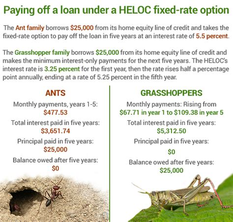 banks offer heloc with fixed rate option bankrate