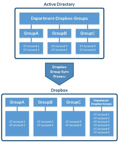 Dropbox Gatech | how do i synchronize groups into dropbox oit frequently