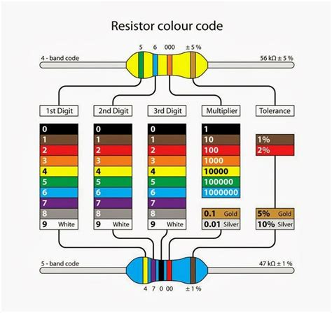 resistor color code tutorial standard resistor color 28 images mechatronics tutorial information 5 band resistor color