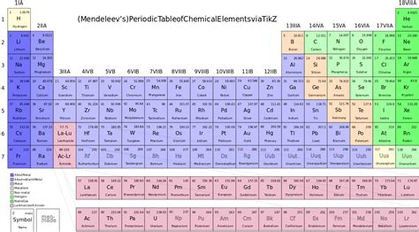chemistry table of elements file periodic table of chemical elements svg wikimedia