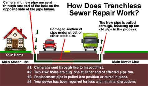 Trenchless Sewer Repair Connecticut Trenchless Sewer Repairs 1 Day Trenchless