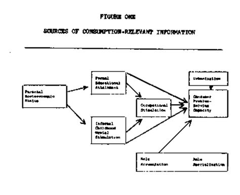 history of pattern formation theory concept formation product conceptualization and cognitive