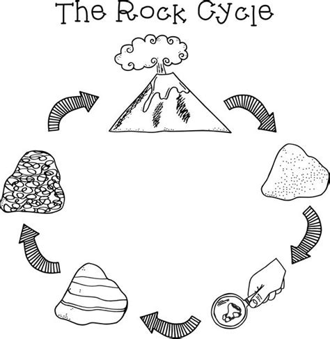 rockin round the rock cycle creative clip art and rocks