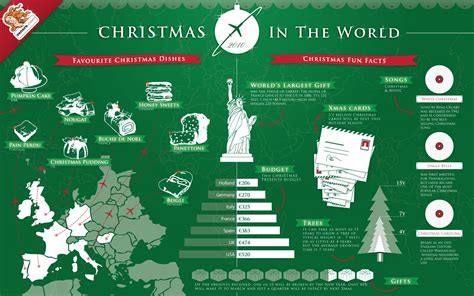 christmas around the world visual ly