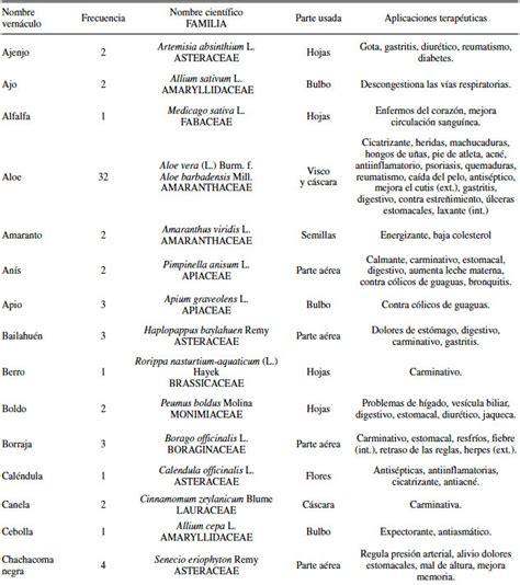 149407 Enfermedades De Las Plantas Cultivadas Libros by Medicina Popular De Iquique Tarapac 225