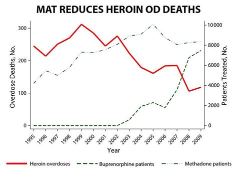 Detox Iop National Abstinence Rates by Effective Treatments For Opioid Addiction National