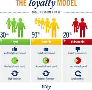 loyalty card business model top customer retention resources for banks financial