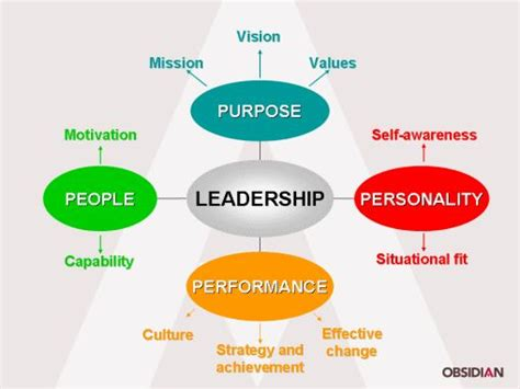 google images leadership types of leadership google search cit pinterest