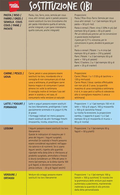 alimenti per celiaci elenco abc delle sostituzioni dei cibi la guida di melarossa