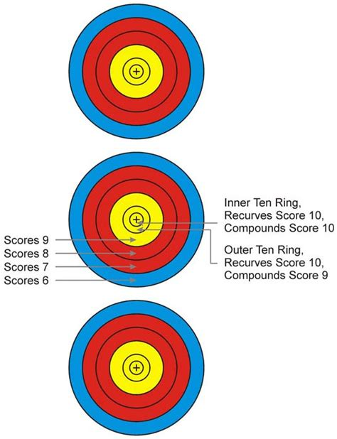 printable fita indoor targets target archery reference calcresult online resources