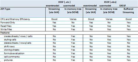 data format excel java java hssfworkbook vs xssfworkbook vs sxssfworkbook