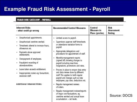 Fraud Risk Assessment Template payroll fraud by andrew firth forensic accountant