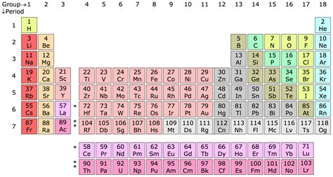 Periodic Table L by File Periodic Table Chart Png Wikimedia Commons