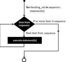 tutorialspoint tree 1000 images about coding python on pinterest python