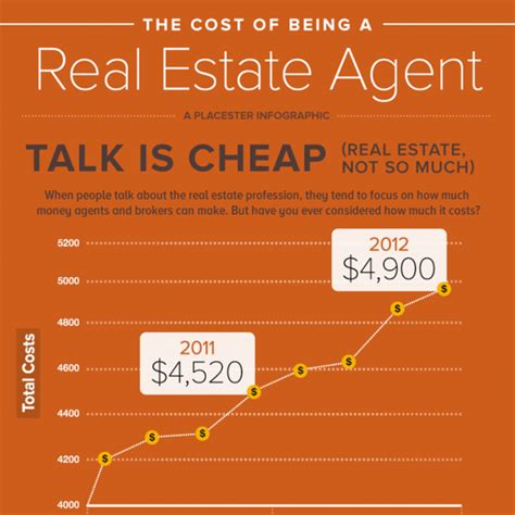 the cost of being a real estate placester