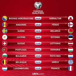 201 liminatoires cdm 2018 zone europe classements et