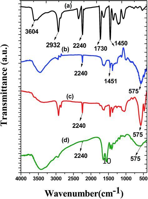 xrd pattern of polyacrylonitrile iron oxide nanoparticle immobilized pan nanofibers