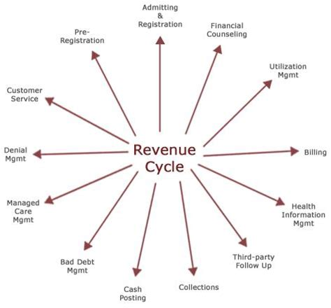 revenue cycle diagram lecture revenue cycle hotelsheaven