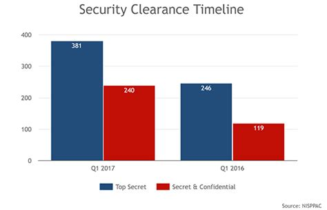 How Does It Take To Process A Background Check How Does It Take To Get A Security Clearance Q1 2017 Clearancejobs