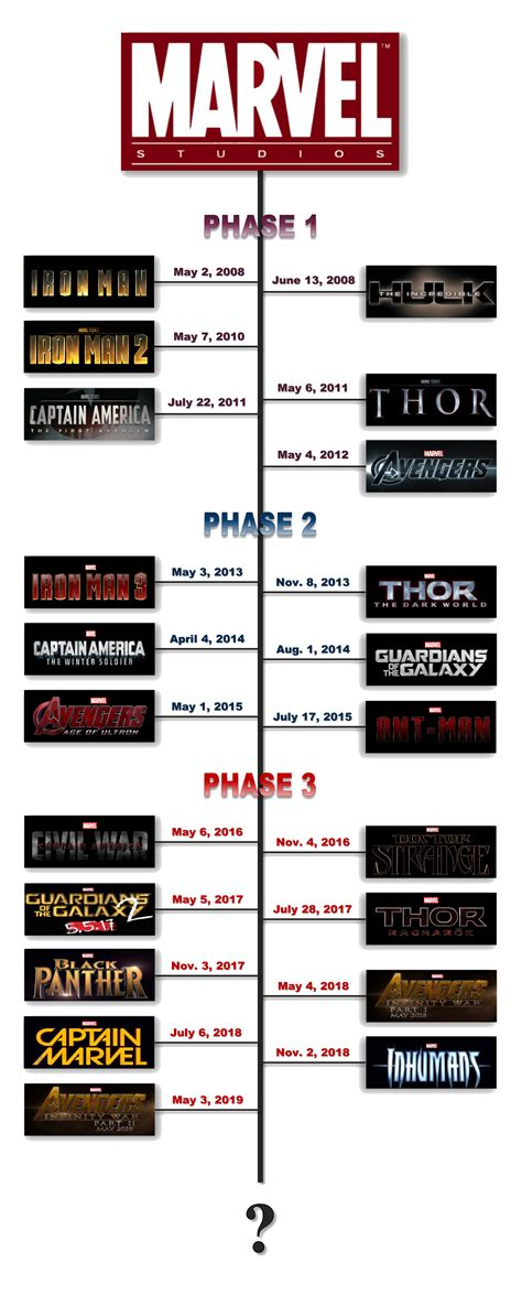 the definitive chronological viewing order for the marvel the ultimate marvel movie universe timeline