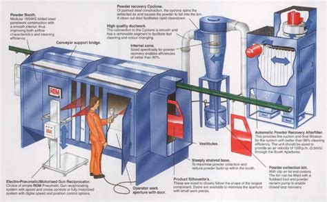 Furniture Recycling by Powder Coating Booths Powder Recovery Systems From The Rdm
