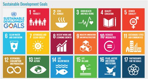 Sustainable Development united nations 17 sustainable development goals revelio